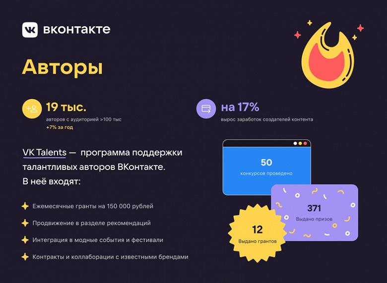 Авторы во ВКонтакте начали зарабатывать на 17% в 2020 году