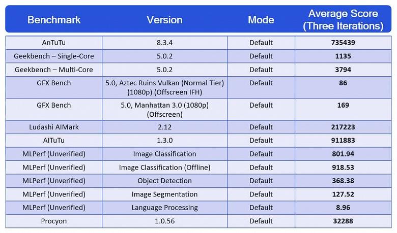 Объявлены официальные результаты Qualcomm Snapdragon 888 в популярных тестах