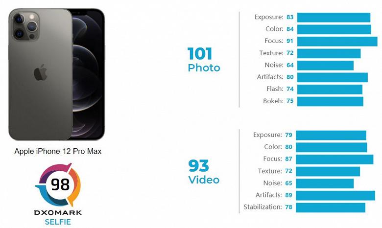 Samsung Galaxy Note20 Ultra лучше подходит для селфи, чем iPhone 12 Pro Max. DxOMark сравнила фронтальные камеры смартфонов