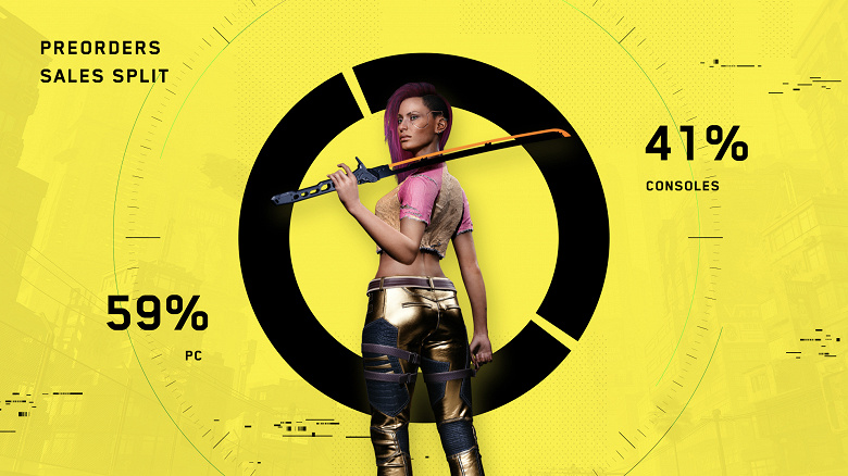 ПК-версия Cyberpunk 2077 впечатляет продажами
