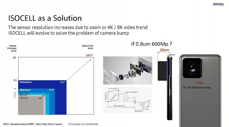 Samsung действительно готовит 600-мегапиксельную камеру для смартфонов