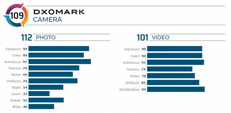 iPhone 11 резко улучшил свои позиции в рейтинге камерофонов