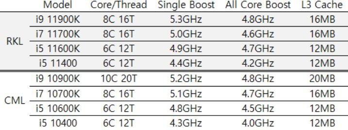 Характеристики четырех топовых процессоров Intel Rocket Lake-S: Core i5-11400, Core i5-11600K, Core i7-11700K и Core i9-11900K