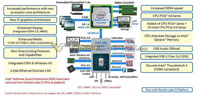 Наконец-то действительно новые настольные процессоры Intel. Линейка Rocket Lake может выйти уже в этом году