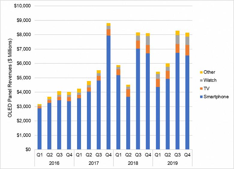 В прошлом году панелей OLED было продано на 28 млрд долларов