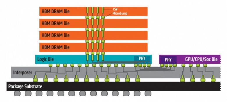 В этом году Micron начнет выпуск памяти HBM2