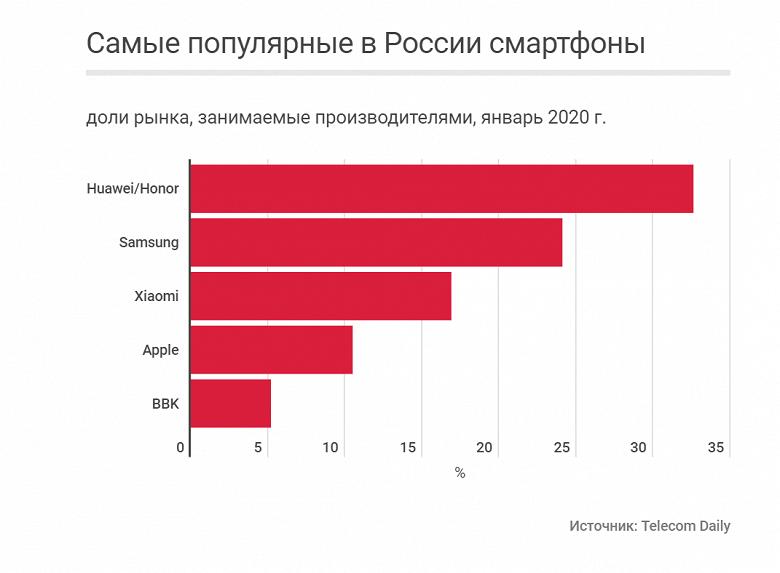 Неожиданная пятерка лидеров российского рынка смартфонов