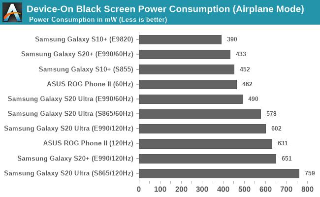 Samsung Galaxy S20 Ultra на Exynos 990 кое в чём всё же лучше, чем версия на Snapdragon 865