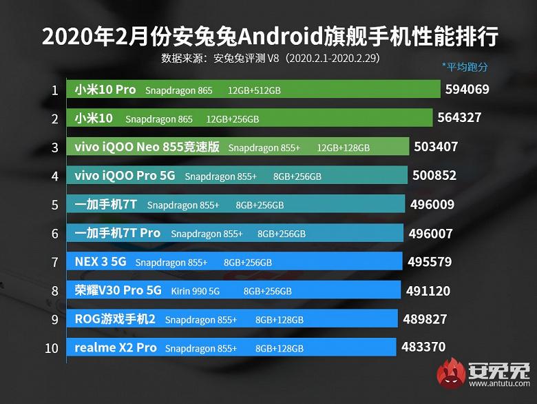 Xiaomi Mi 10 і Mi 10 Pro очолили новітній рейтинг найбільш продуктивних смартфонів