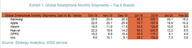 Huawei больше не вторая на рынке смартфонов. Её обогнала даже Xiaomi