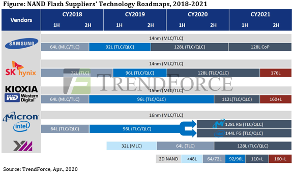 По мнению TrendForce, конкуренция на рынке флэш-памяти NAND в 2021 году усилится