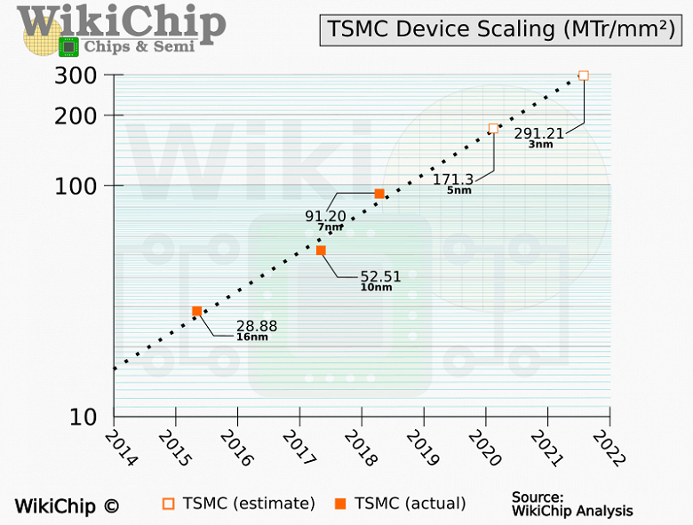 Техпроцесс TSMC N3 позволит разместить на 1 кв. мм почти 300 млн транзисторов