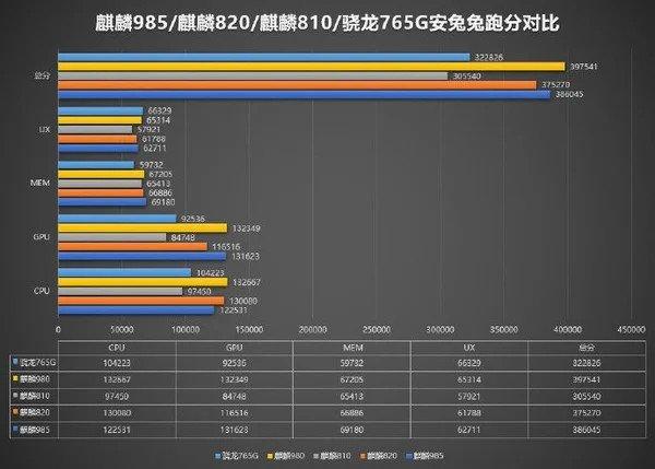 Зачем Huawei вообще выпустила SoC Kirin 985? Тесты показывают, что она почти идентична Kirin 820