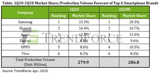 В этом квартале производство смартфонов снизится на 16,5% в годовом выражении