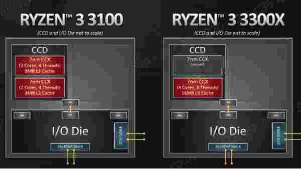 Ryzen 3 3100 и Ryzen 3 3300X не так похожи, как вам кажется