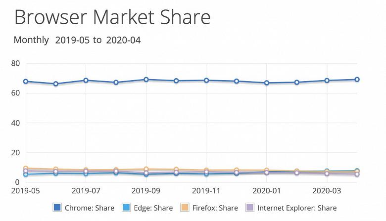 Google Chrome достиг нового рубежа превосходства, а Windows 10 теряет позиции