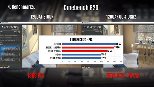 Intel на заметку. Ryzen 3 1200 AF, переведенный на техпроцесс 12 нм, запросто разгоняется до 4 ГГц и обходит по производительности Core i3-9100F