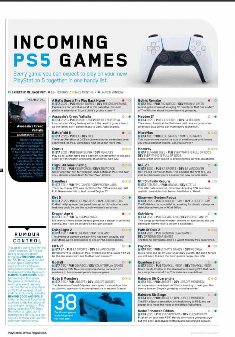 Названия и сроки выхода 38 игр для PlayStation 5 утекли в Сеть