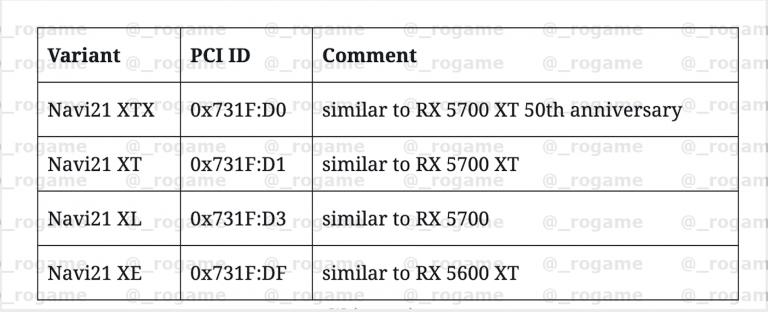 AMD готовит 13 новых видеокарт, в том числе обновленные Radeon RX 5600 XT и 5700 XT