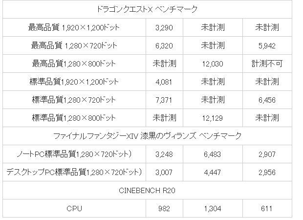 Первый обзор «карманного» геймерского ноутбука, напоминающего Nintendo Switch. One GX1 пока основан только на Core i5-10210Y
