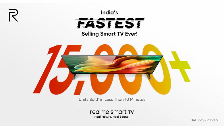 Дешёвые телевизоры Xiaomi получили серьёзного конкурента. Более 15 000 Realme Smart TV раскупили всего за 10 минут