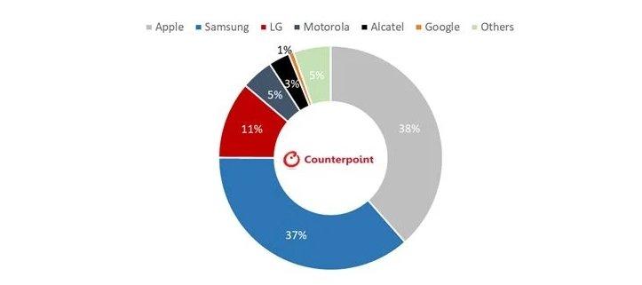 Samsung почти удалось догнать Apple по онлайн-продажам смартфонов в США