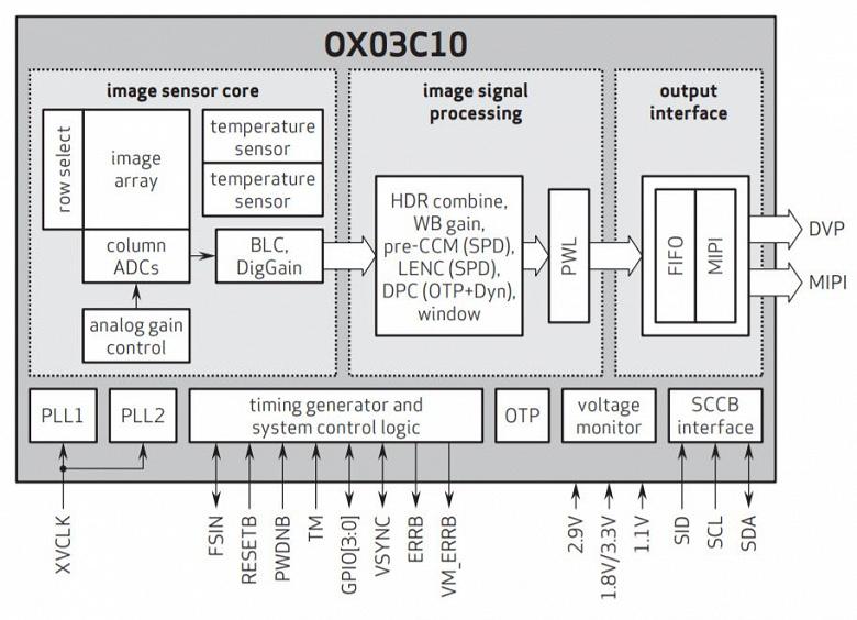 OmniVision называет OX03C10 первым в мире датчиком изображения для автомобильных камер с HDR 140 дБ и подавлением мерцания светодиодов