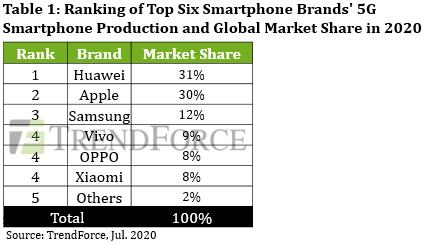 Samsung тут не место. Huawei и Apple возглавят рынок смартфонов в новую эпоху