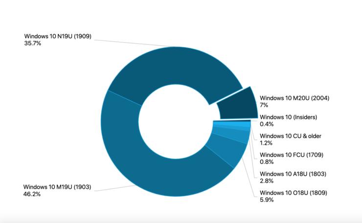 https://www.ixbt.com/img/x780/n1/news/2020/6/3/windows-10-2004-adoption-rate-740x456.png