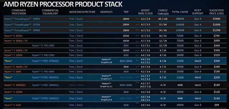 От $150 за Ryzen Pro 3 4350G до $310 за Ryzen 7 Pro 4750G. Официальные цена на Ryzen 4000G Pro