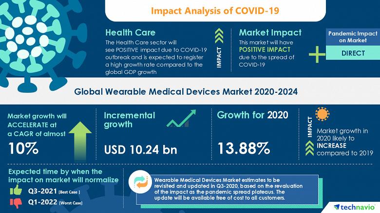 Аналитики TechNavio прогнозируют стабильный рост рынка носимых медицинских приборов в ближайшие годы