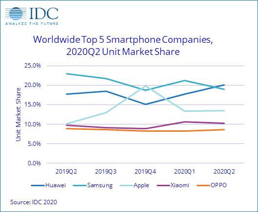 На рынке смартфонов, сократившемся за год на 16%, произошла смена лидера