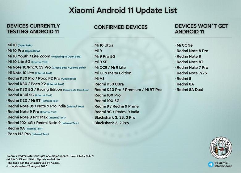 Redmi Note 9, Note 9 Pro и Redmi 9A примеряют на себя Android 11