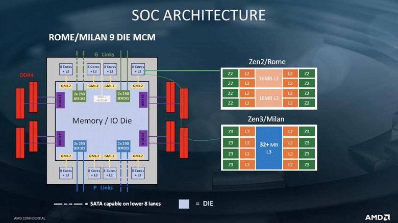 Подобных процессоров у Intel попросту нет. Появились данные о новом поколении CPU Epyc на архитектуре Zen 3