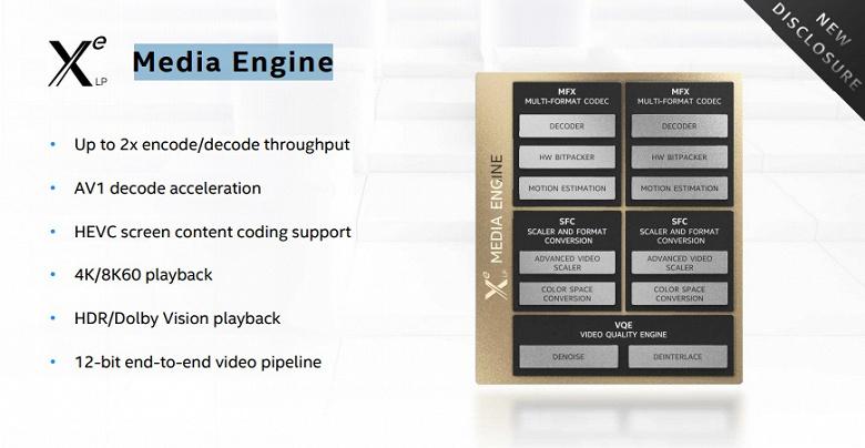 Декодирование AV1 и HEVC, разрешение 8К и кадровая частота 360 Гц. Ноутбуки на процессорах Intel Tiger Lake радуют своими видеовозможностями