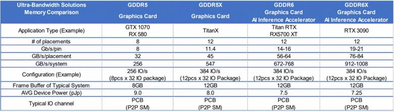 GeForce RTX 3090 точно получит 12 ГБ памяти с частотой около 20 ГГц. Эти данные раскрыла Micron