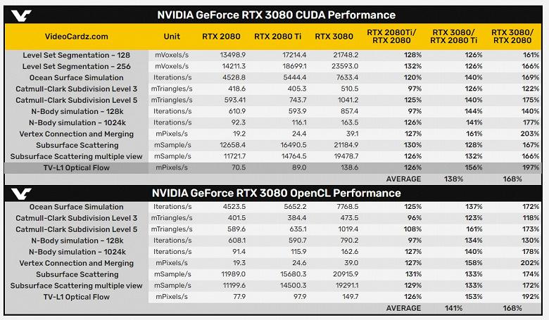 GeForce RTX 3080 «лишь» на 68% опережает RTX 2080 в тестах CUDA и OpenCL