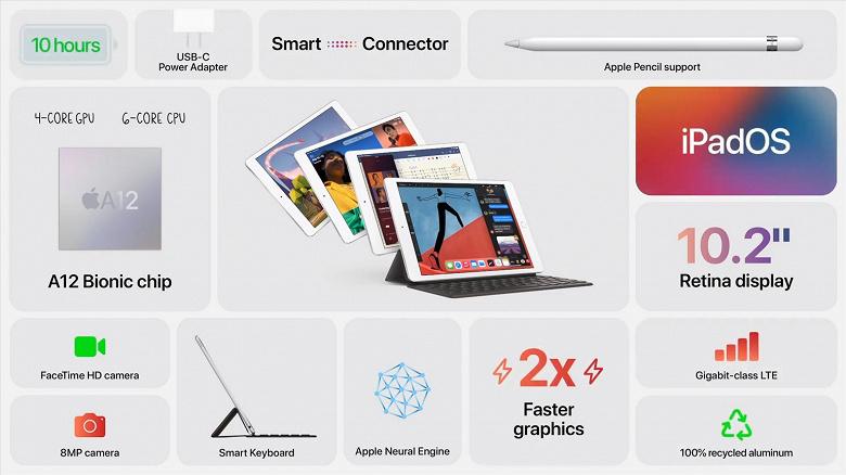 Представлен недорогой Apple iPad 8 на базе SoC Apple A12, с поддержкой Apple Pencil и портом USB-C