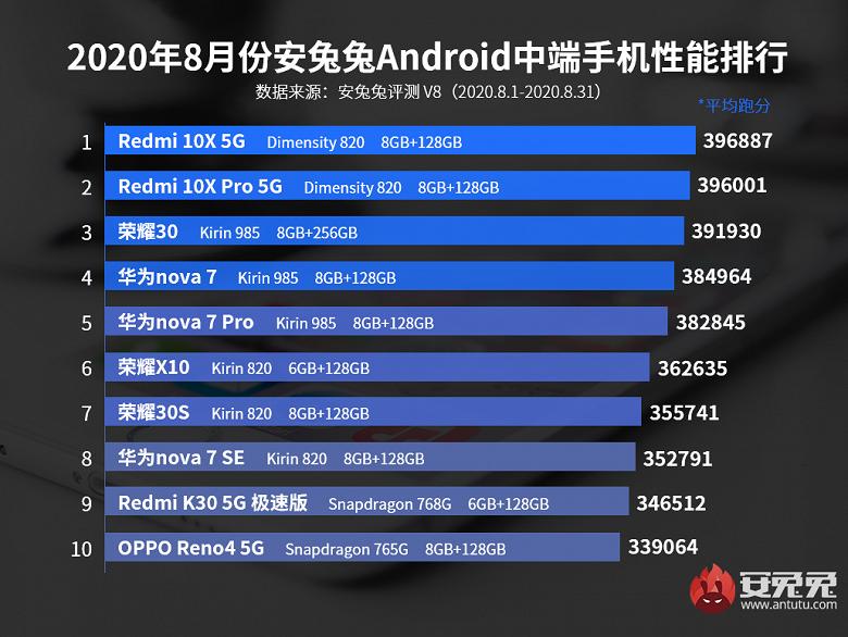 Самые производительные недорогие смартфоны Android. Рейтинг заполонили Redmi и Huawei