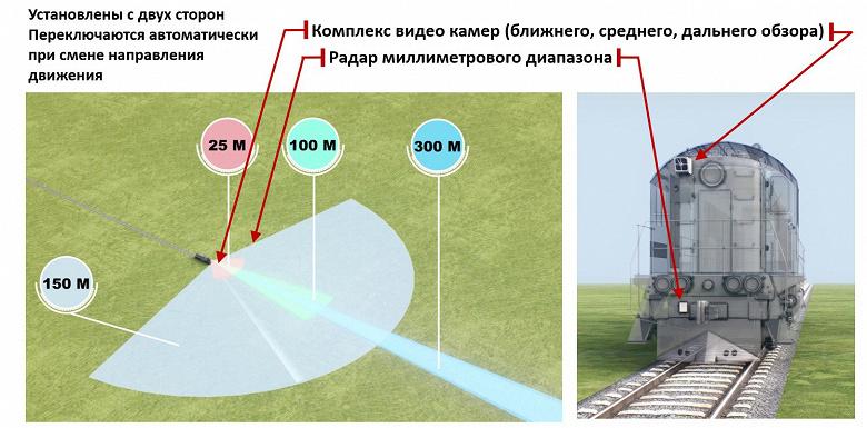 Российские железные дороги начали тестировать умные поезда с автопилотом