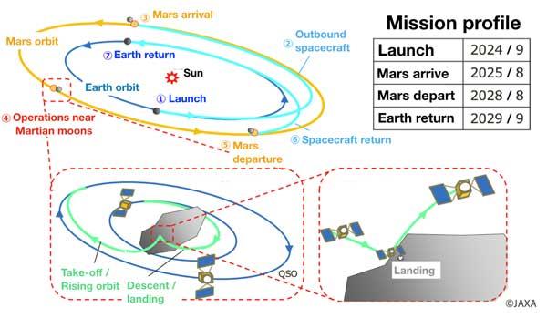 Марс в 8K. Японцы отправят к Красной планете аппарат с камерой сверхвысокого разрешения
