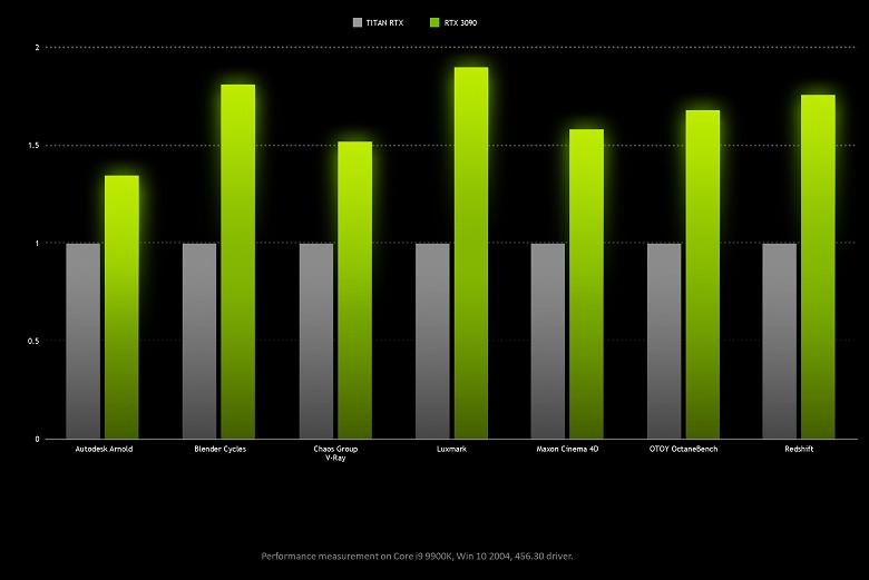 Насколько GeForce RTX 3090 быстрее Titan RTX и RTX 3080 по данным самой Nvidia?