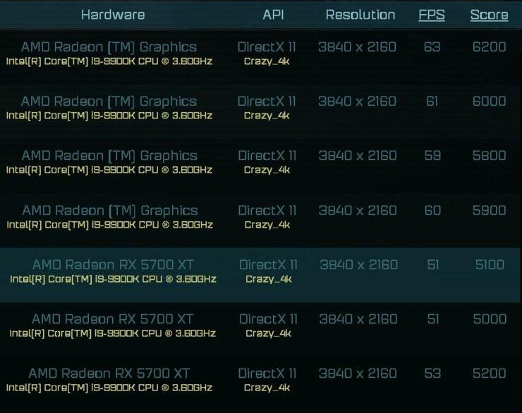 Производительность одной из видеокарт AMD Radeon RX 6000 Series — на уровне референсной GeForce RTX 2080 Ti