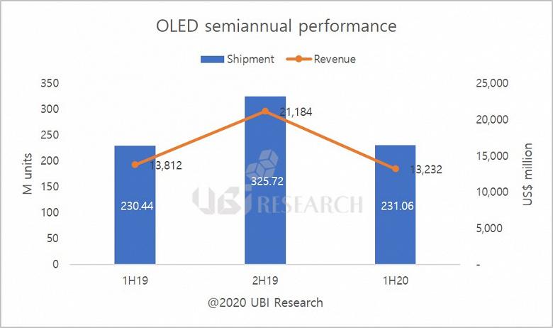 В первой половине 2020 года было продано 231 млн панелей OLED