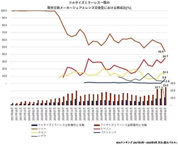 В сентябре доля Sony на рынке беззеркальных камер в Японии упала до рекордно низкого уровня
