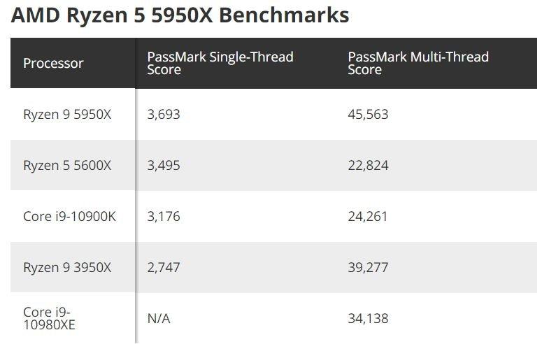 AMD Ryzen 9 5950X оставил позади все остальные процессоры в тестах PassMark