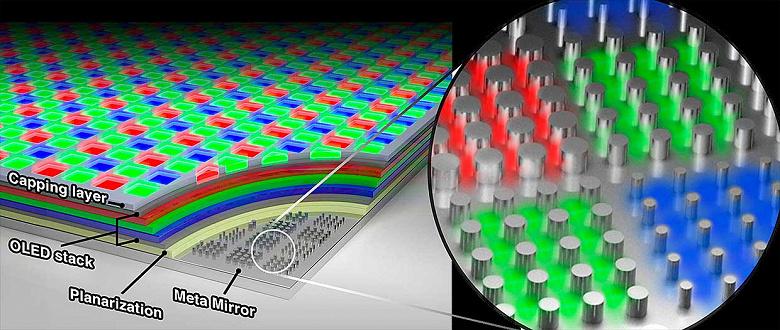 10 000 пикселей на дюйм. Samsung создала новый дисплей OLED