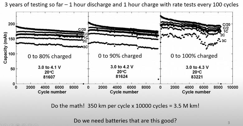 Тяговые батареи электромобилей Tesla способны обеспечить пробег в 3,5 миллиона километров