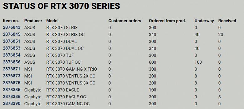 Реальные шансы купить GeForce RTX 3080 близки к нулю