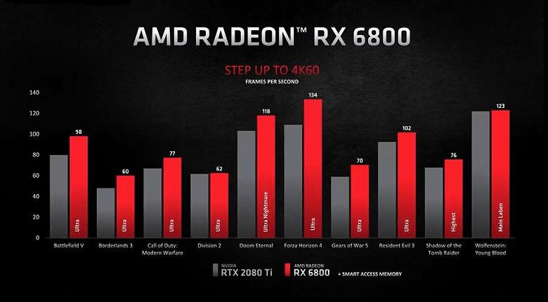 Представлены видеокарты AMD Radeon RX 6000. RX 6800 XT быстрее RTX 3080, а RX 6800 быстрее RTX 2080 Ti